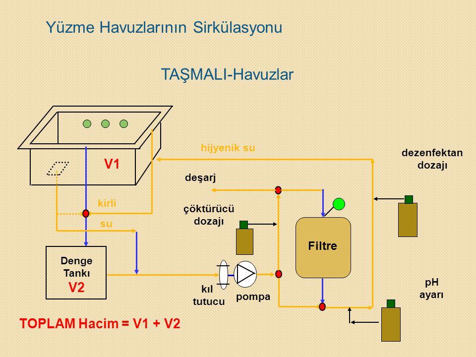 Yüzme Havuzlarının Sirkülasyonu TAŞMALI-Havuzlar Filtre Denge Tankı V2 kıl tutucu pompa deşarj çöktürücü dozajı V1 TOPLAM Hacim = V1 + V2 pH ayarı dez