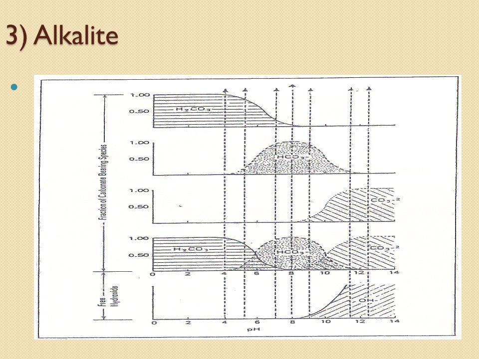 3) Alkalite 