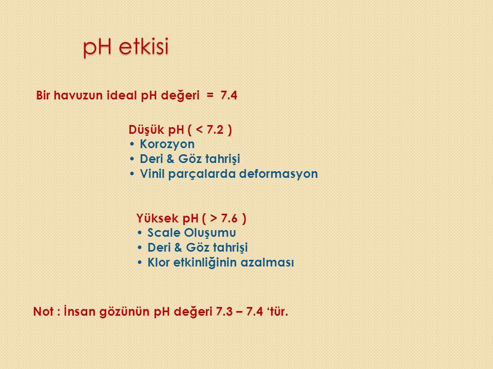 pH etkisi Bir havuzun ideal pH değeri = 7.4 Düşük pH ( < 7.2 ) • Korozyon • Deri & Göz tahrişi • Vinil parçalarda deformasyon Yüksek pH ( > 7.6 ) • Sc
