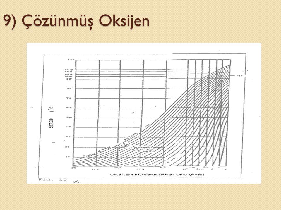 9) Çözünmüş Oksijen