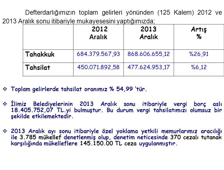 Defterdarlığımızın toplam gelirleri yönünden (125 Kalem) 2012 ve 2013 Aralık sonu itibariyle mukayesesini yaptığımızda;  Toplam gelirlerde tahsilat o