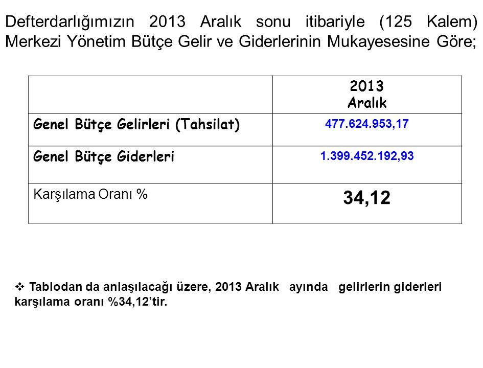 Defterdarlığımızın 2013 Aralık sonu itibariyle (125 Kalem) Merkezi Yönetim Bütçe Gelir ve Giderlerinin Mukayesesine Göre; 2013 Aralık Genel Bütçe Geli