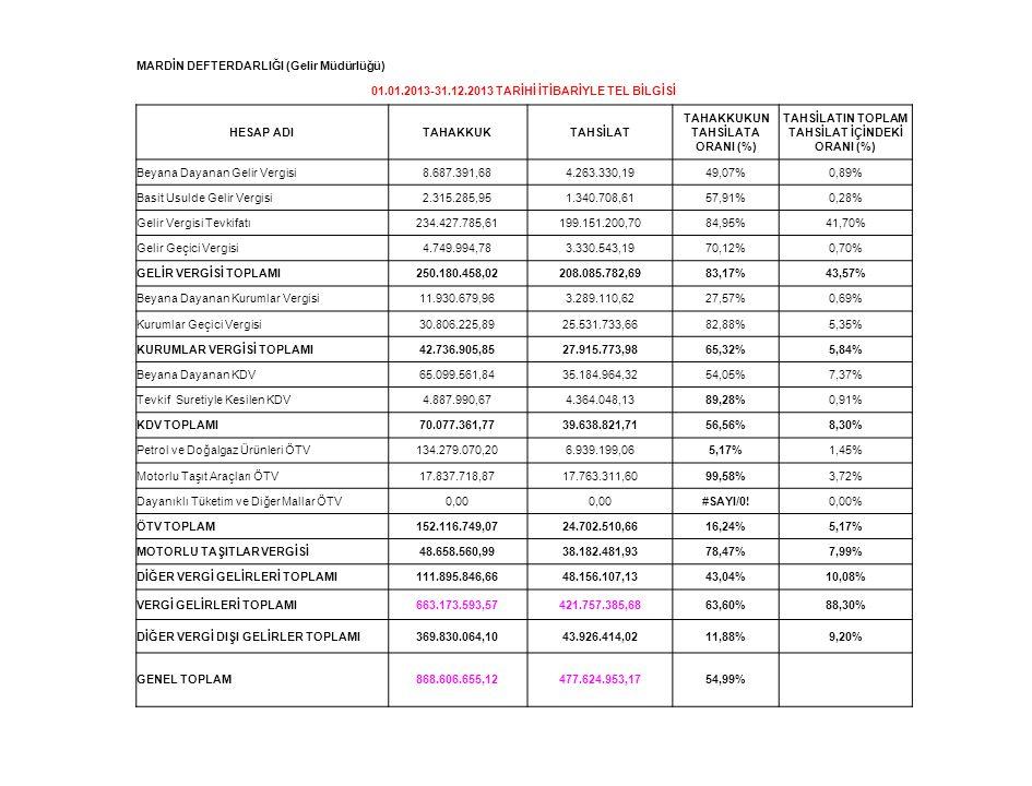 MARDİN DEFTERDARLIĞI (Gelir Müdürlüğü) 01.01.2013-31.12.2013 TARİHİ İTİBARİYLE TEL BİLGİSİ HESAP ADITAHAKKUKTAHSİLAT TAHAKKUKUN TAHSİLATA ORANI (%) TA