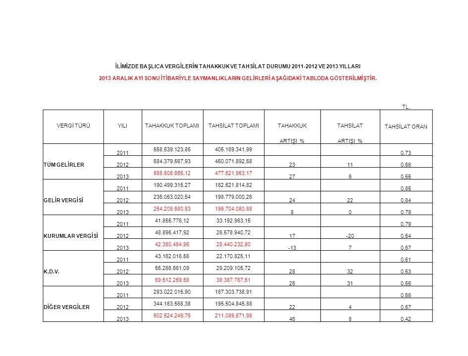 İLİMİZDE BAŞLICA VERGİLERİN TAHAKKUK VE TAHSİLAT DURUMU 2011-2012 VE 2013 YILLARI 2013 ARALIK AYI SONU İTİBARİYLE SAYMANLIKLARIN GELİRLERİ AŞAĞIDAKİ T