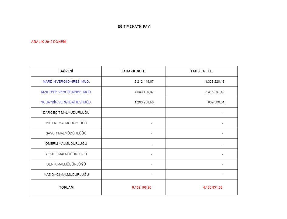 EĞİTİME KATKI PAYI ARALIK-2013 DÖNEMİ DAİRESİTAHAKKUK TL.TAHSİLAT TL. MARDİN VERGİ DAİRESİ MÜD. 2.212.448,67 1.326.228,15 KIZILTEPE VERGİ DAİRESİ MÜD.