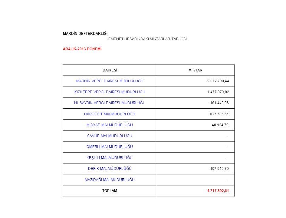 MARDİN DEFTERDARLIĞI EMENET HESABINDAKİ MİKTARLAR TABLOSU ARALIK-2013 DÖNEMİ DAİRESİMİKTAR MARDİN VERGİ DAİRESİ MÜDÜRLÜĞÜ 2.072.739,44 KIZILTEPE VERGİ