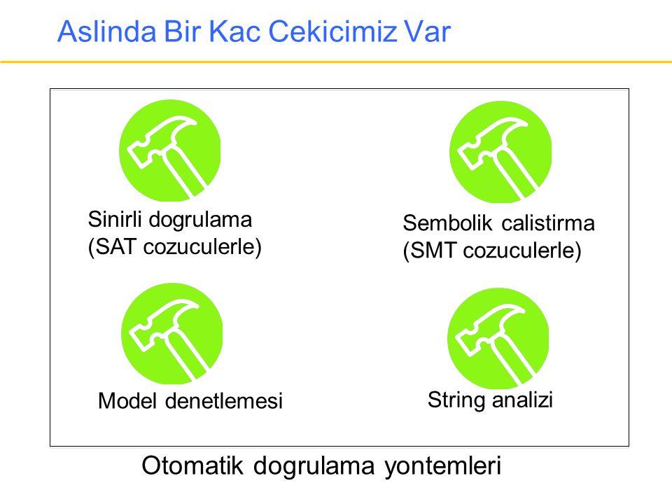Aslinda Bir Kac Cekicimiz Var Otomatik dogrulama yontemleri Sinirli dogrulama (SAT cozuculerle) Sembolik calistirma (SMT cozuculerle) String analizi M