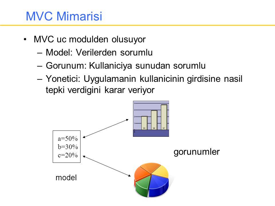 MVC Mimarisi •MVC uc modulden olusuyor –Model: Verilerden sorumlu –Gorunum: Kullaniciya sunudan sorumlu –Yonetici: Uygulamanin kullanicinin girdisine