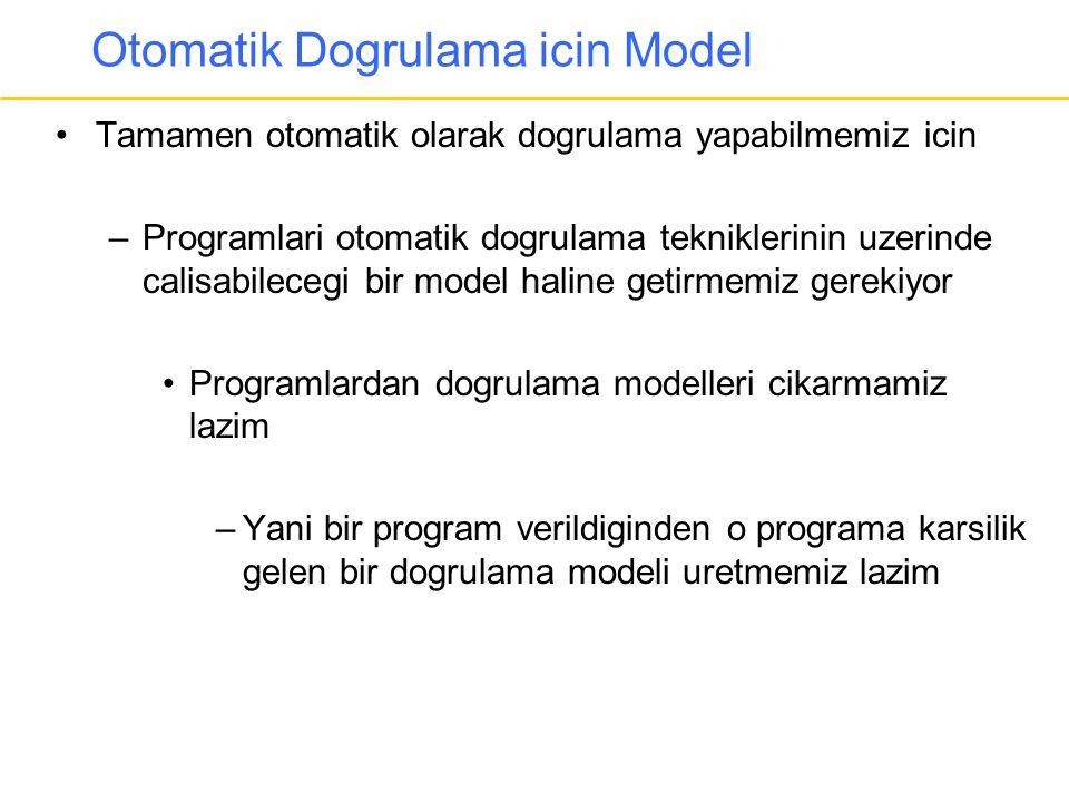 Otomatik Dogrulama icin Model •Tamamen otomatik olarak dogrulama yapabilmemiz icin –Programlari otomatik dogrulama tekniklerinin uzerinde calisabilece