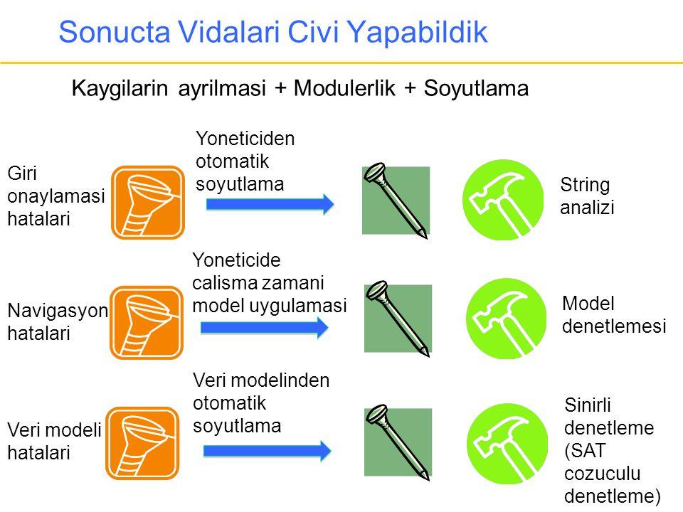 Sonucta Vidalari Civi Yapabildik String analizi Kaygilarin ayrilmasi + Modulerlik + Soyutlama Model denetlemesi Sinirli denetleme (SAT cozuculu denetl
