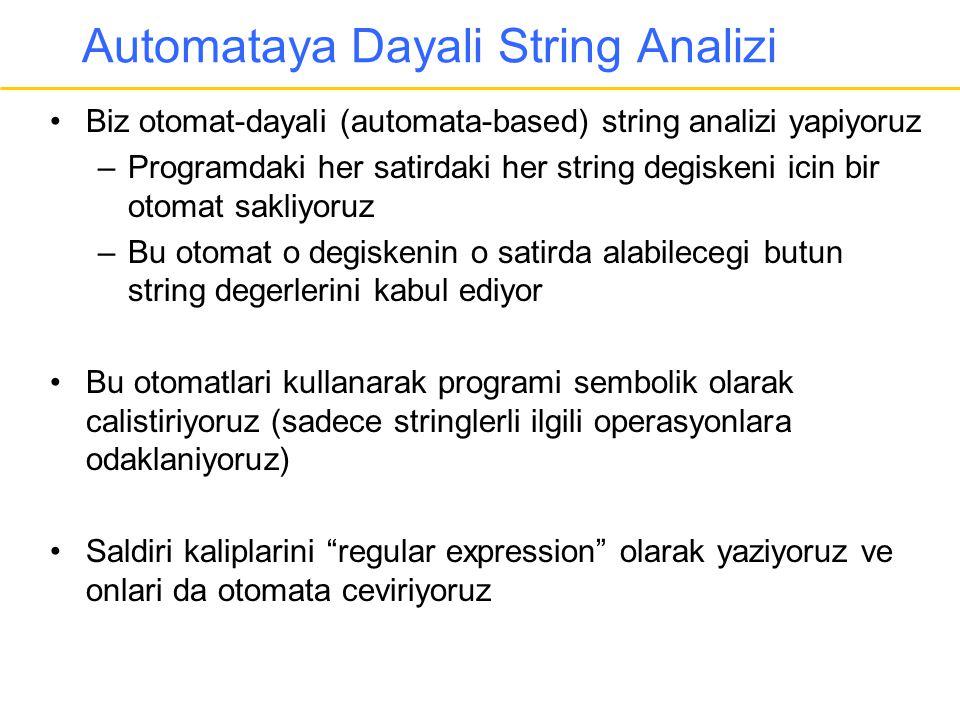 Automataya Dayali String Analizi •Biz otomat-dayali (automata-based) string analizi yapiyoruz –Programdaki her satirdaki her string degiskeni icin bir