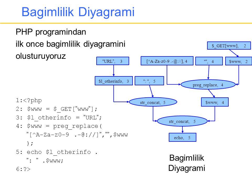 "Bagimlilik Diyagrami PHP programindan ilk once bagimlilik diyagramini olusturuyoruz 1:<?php 2: $www = $_GET[""www""]; 3: $l_otherinfo = ""URL""; 4: $www ="
