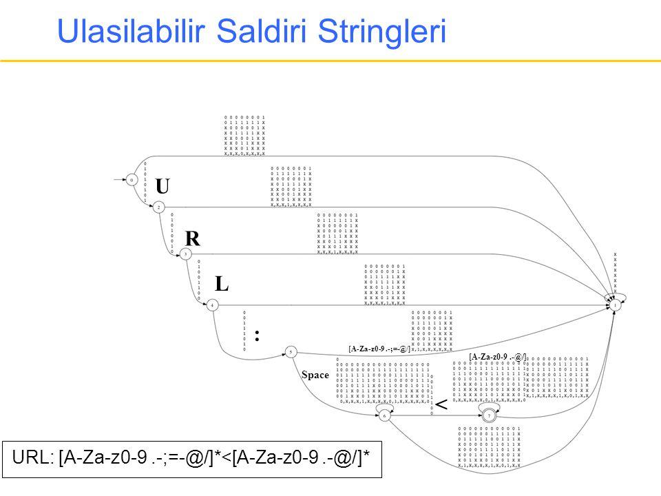 Ulasilabilir Saldiri Stringleri U R L : Space < [A-Za-z0-9.-;=-@/] URL: [A-Za-z0-9.-;=-@/]*<[A-Za-z0-9.-@/]* [A-Za-z0-9.-@/]