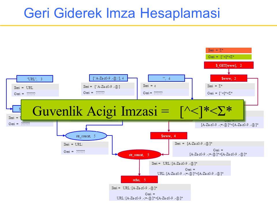 """Geri Giderek Imza Hesaplamasi echo, 5 str_concat, 5 $www, 4 """""""", 4 preg_replace, 4 [^A-Za-z0-9.-@://], 4 $www, 2 $_GET[www], 2 """": """", 5 $l_otherinfo, 3"""