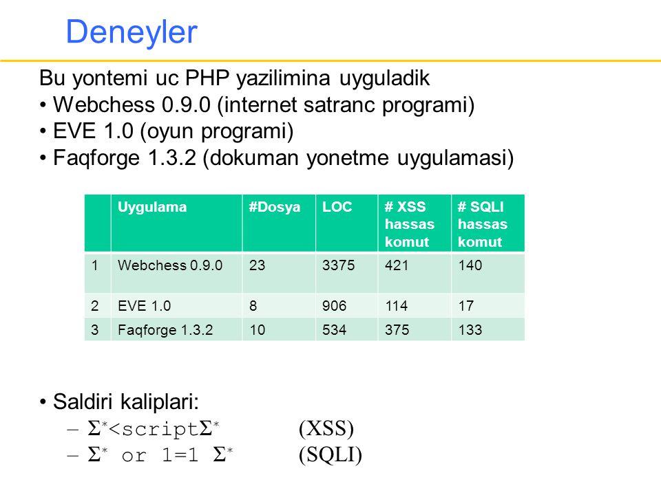 Deneyler Bu yontemi uc PHP yazilimina uyguladik • Webchess 0.9.0 (internet satranc programi) • EVE 1.0 (oyun programi) • Faqforge 1.3.2 (dokuman yonetme uygulamasi) • Saldiri kaliplari: –Σ ∗ <script Σ ∗ (XSS) –Σ ∗ or 1=1 Σ ∗ (SQLI) Uygulama#DosyaLOC# XSS hassas komut # SQLI hassas komut 1Webchess 0.9.0233375421140 2EVE 1.0890611417 3Faqforge 1.3.210534375133