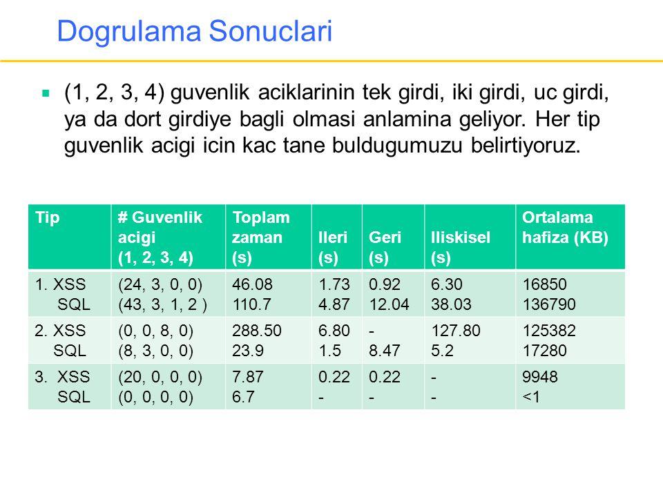 Dogrulama Sonuclari Tip# Guvenlik acigi (1, 2, 3, 4) Toplam zaman (s) Ileri (s) Geri (s) Iliskisel (s) Ortalama hafiza (KB) 1. XSS SQL (24, 3, 0, 0) (