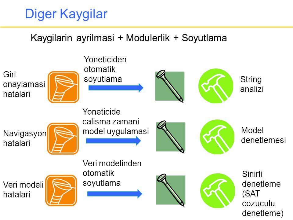 Diger Kaygilar String analizi Kaygilarin ayrilmasi + Modulerlik + Soyutlama Model denetlemesi Sinirli denetleme (SAT cozuculu denetleme) Navigasyon ha