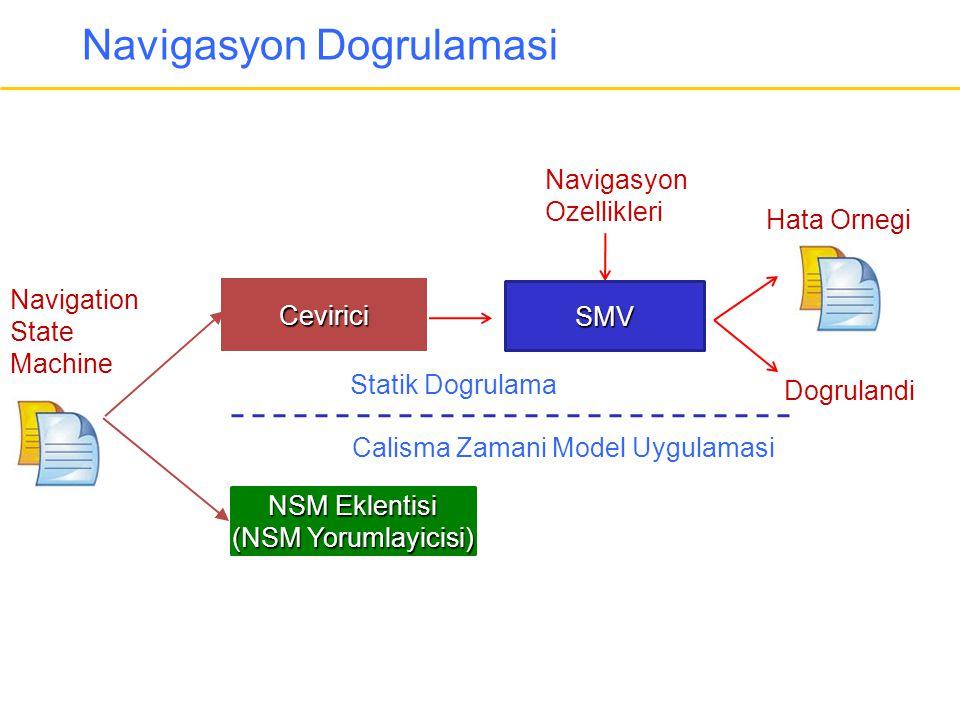 Navigasyon Dogrulamasi Navigasyon Ozellikleri Statik Dogrulama Calisma Zamani Model Uygulamasi Navigation State Machine Cevirici SMV Dogrulandi Hata O