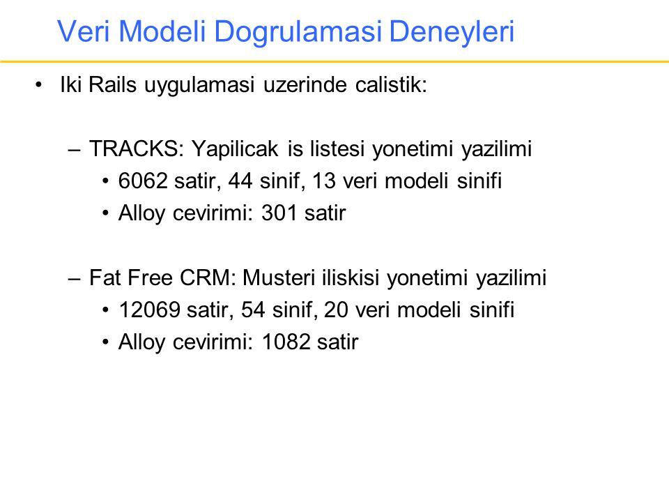 Veri Modeli Dogrulamasi Deneyleri •Iki Rails uygulamasi uzerinde calistik: –TRACKS: Yapilicak is listesi yonetimi yazilimi •6062 satir, 44 sinif, 13 v