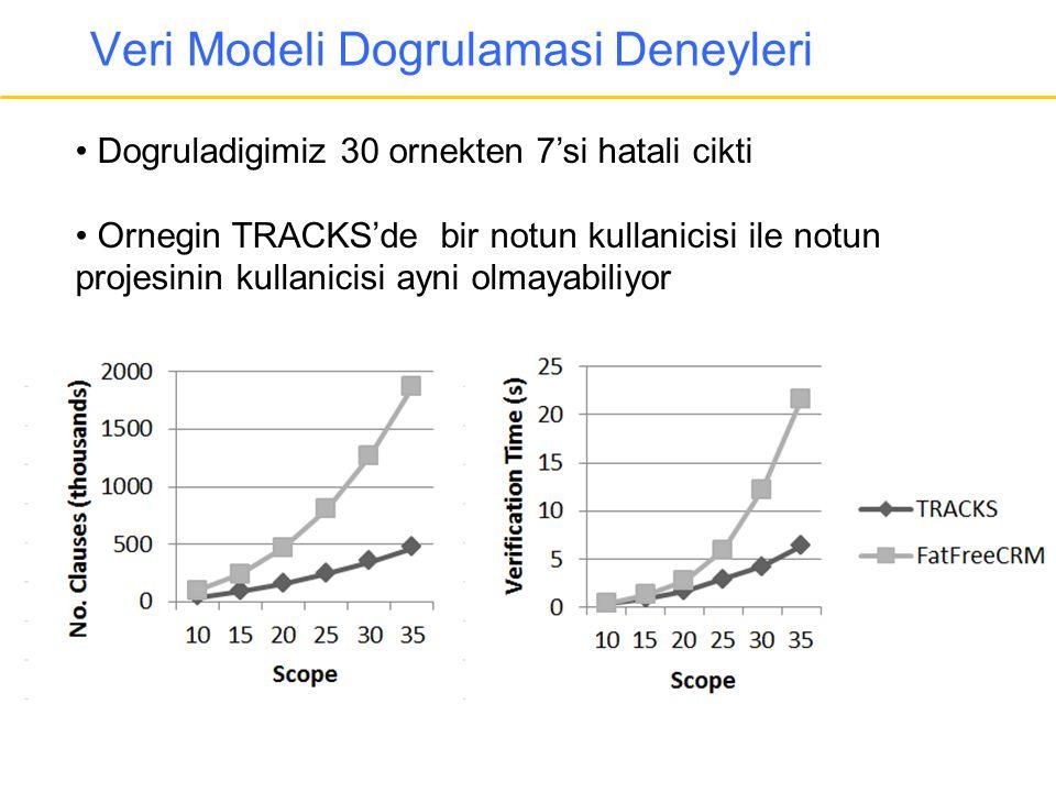 Veri Modeli Dogrulamasi Deneyleri • Dogruladigimiz 30 ornekten 7'si hatali cikti • Ornegin TRACKS'de bir notun kullanicisi ile notun projesinin kullan