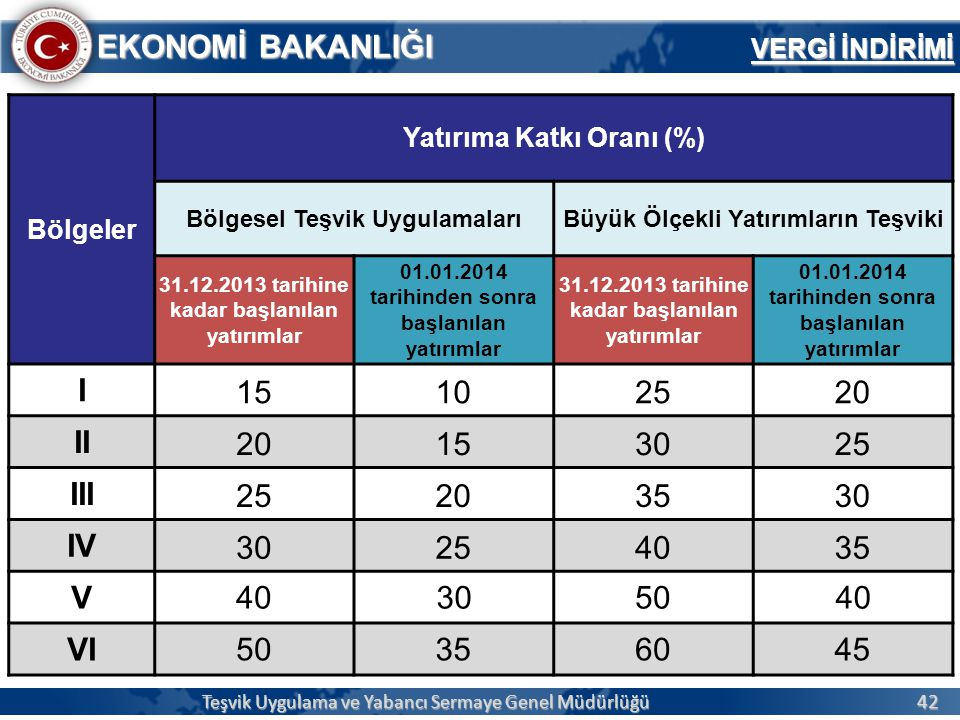 42 EKONOMİ BAKANLIĞI Teşvik Uygulama ve Yabancı Sermaye Genel Müdürlüğü VERGİ İNDİRİMİ Bölgeler Yatırıma Katkı Oranı (%) Bölgesel Teşvik UygulamalarıB