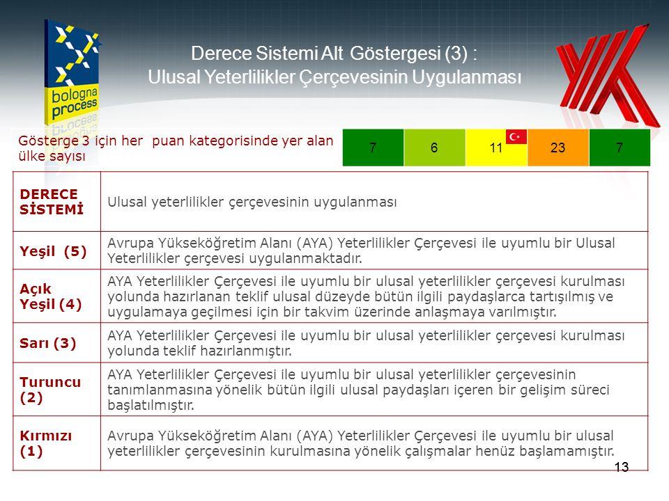 13 Gösterge 3 için her puan kategorisinde yer alan ülke sayısı 7611237 Derece Sistemi Alt Göstergesi (3) : Ulusal Yeterlilikler Çerçevesinin Uygulanması DERECE SİSTEMİ Ulusal yeterlilikler çerçevesinin uygulanması Yeşil (5) Avrupa Yükseköğretim Alanı (AYA) Yeterlilikler Çerçevesi ile uyumlu bir Ulusal Yeterlilikler çerçevesi uygulanmaktadır.