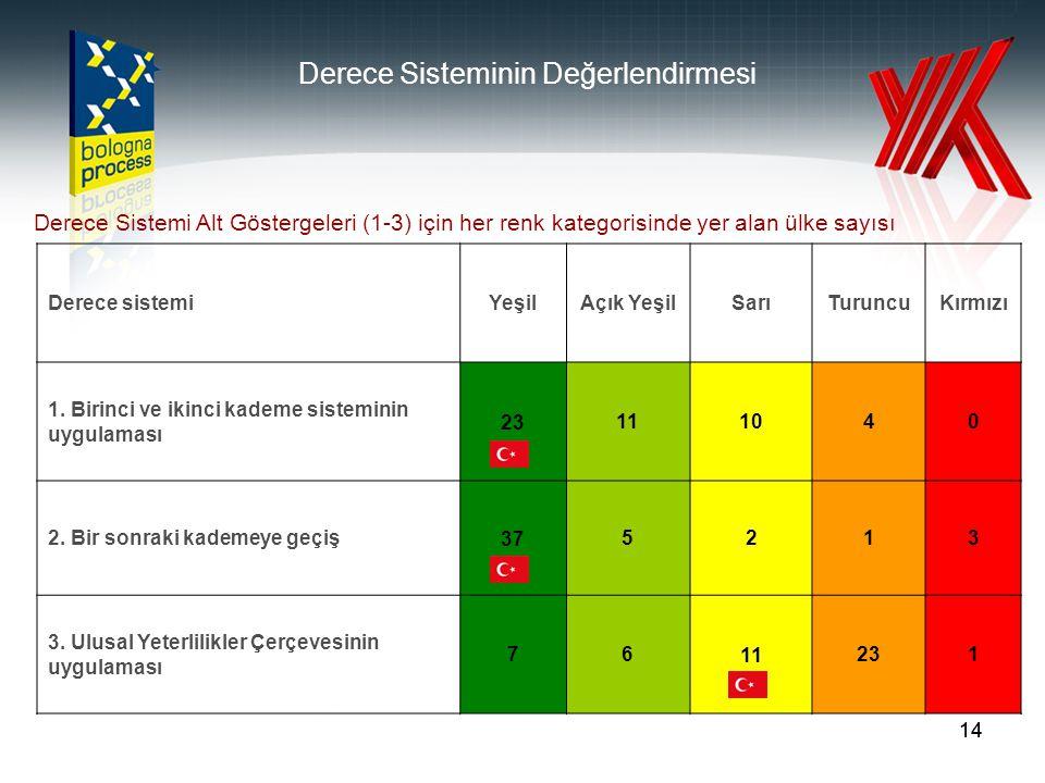14 Derece sistemiYeşilAçık YeşilSarıTuruncuKırmızı 1.