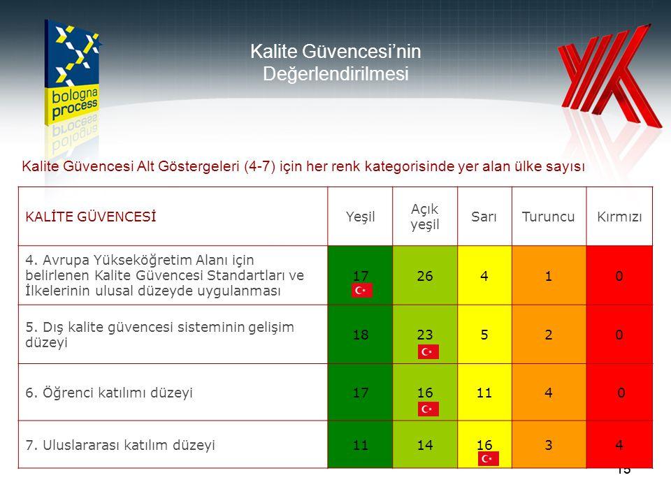 15 Kalite Güvencesi'nin Değerlendirilmesi Kalite Güvencesi Alt Göstergeleri (4-7) için her renk kategorisinde yer alan ülke sayısı KALİTE GÜVENCESİYeşil Açık yeşil SarıTuruncuKırmızı 4.