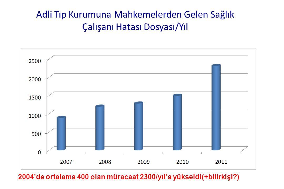 Adli Tıp Kurumuna Mahkemelerden Gelen Sağlık Çalışanı Hatası Dosyası/Yıl 2004'de ortalama 400 olan müracaat 2300/yıl'a yükseldi(+bilirkişi?)