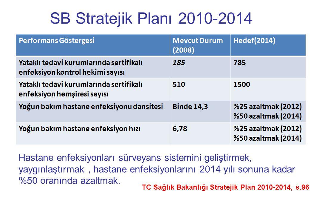 TC Sağlık Bakanlığı Stratejik Plan 2010-2014, s.96 SB Stratejik Planı 2010-2014 Hastane enfeksiyonları sürveyans sistemini geliştirmek, yaygınlaştırma