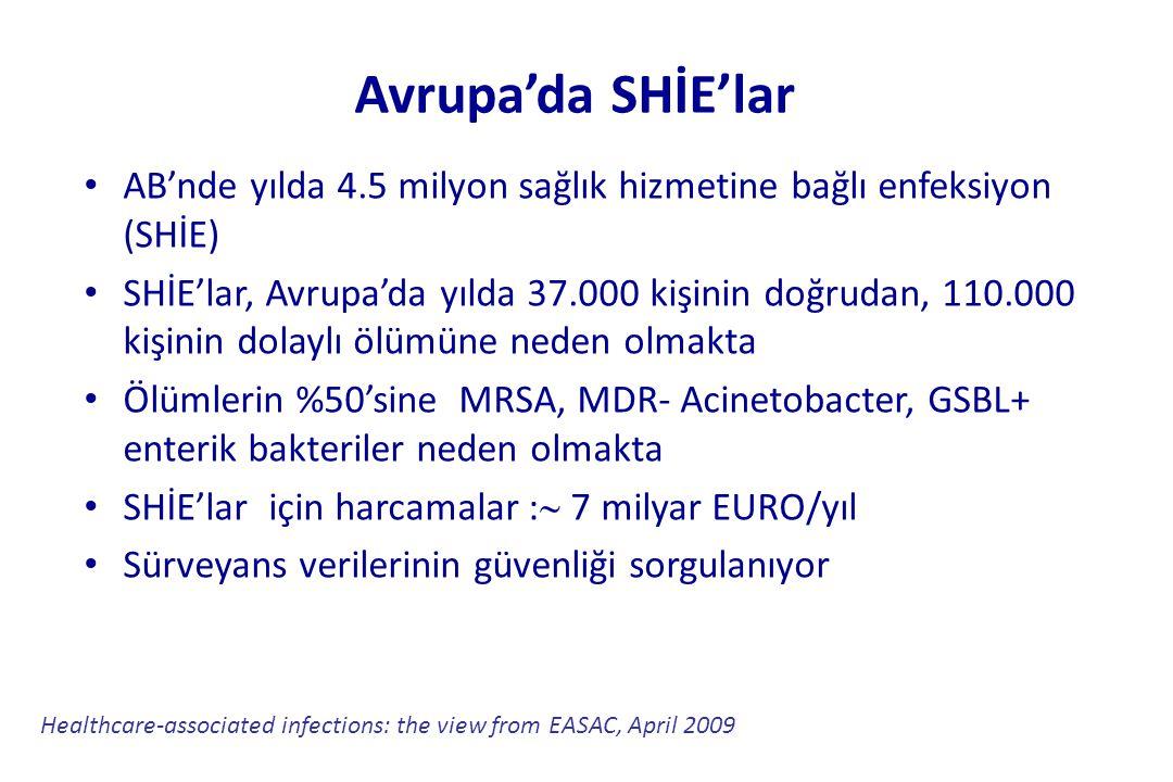 Avrupa'da SHİE'lar • AB'nde yılda 4.5 milyon sağlık hizmetine bağlı enfeksiyon (SHİE) • SHİE'lar, Avrupa'da yılda 37.000 kişinin doğrudan, 110.000 kiş