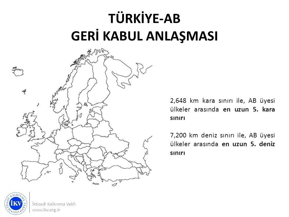 TÜRKİYE-AB GERİ KABUL ANLAŞMASI İktisadi Kalkınma Vakfı www.ikv.org.tr 2,648 km kara sınırı ile, AB üyesi ülkeler arasında en uzun 5. kara sınırı 7,20