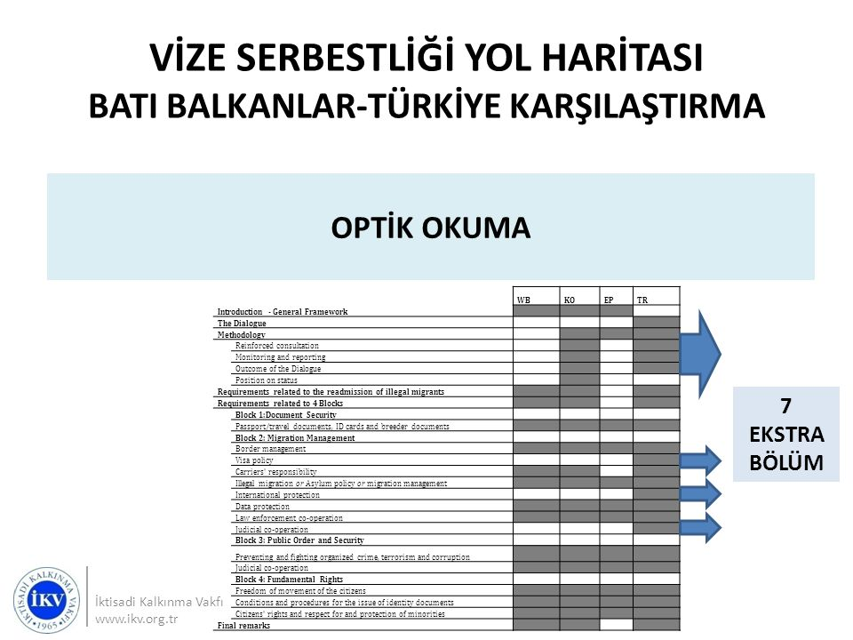 VİZE SERBESTLİĞİ YOL HARİTASI BATI BALKANLAR-TÜRKİYE KARŞILAŞTIRMA İktisadi Kalkınma Vakfı www.ikv.org.tr OPTİK OKUMA WBKOEPTR Introduction - General Framework The Dialogue Methodology Reinforced consultation Monitoring and reporting Outcome of the Dialogue Position on status Requirements related to the readmission of illegal migrants Requirements related to 4 Blocks Block 1:Document Security Passport/travel documents, ID cards and breeder documents Block 2: Migration Management Border management Visa policy Carriers responsibility Illegal migration or Asylum policy or migration management International protection Data protection Law enforcement co-operation Judicial co-operation Block 3: Public Order and Security Preventing and fighting organized crime, terrorism and corruption Judicial co-operation Block 4: Fundamental Rights Freedom of movement of the citizens Conditions and procedures for the issue of identity documents Citizens rights and respect for and protection of minorities Final remarks 7 EKSTRA BÖLÜM