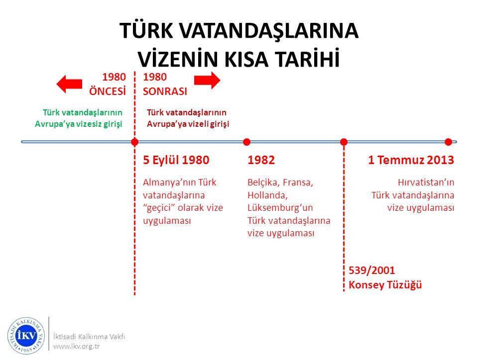 TÜRK VATANDAŞLARINA VİZENİN KISA TARİHİ İktisadi Kalkınma Vakfı www.ikv.org.tr 1980 SONRASI 1980 ÖNCESİ Türk vatandaşlarının Avrupa'ya vizesiz girişi