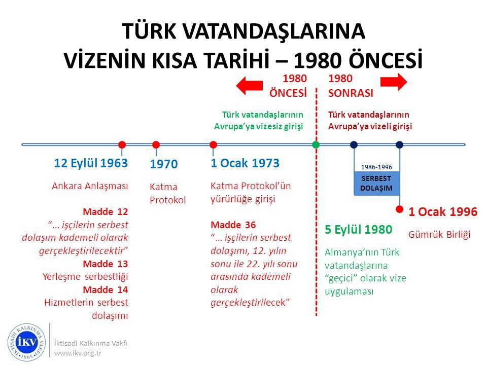 TÜRK VATANDAŞLARINA VİZENİN KISA TARİHİ – 1980 ÖNCESİ İktisadi Kalkınma Vakfı www.ikv.org.tr 1980 SONRASI 1980 ÖNCESİ Türk vatandaşlarının Avrupa'ya v