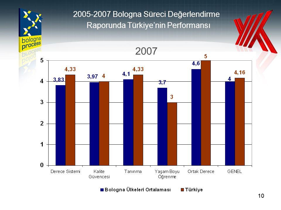 10 2005-2007 Bologna Süreci Değerlendirme Raporunda Türkiye'nin Performansı 2007