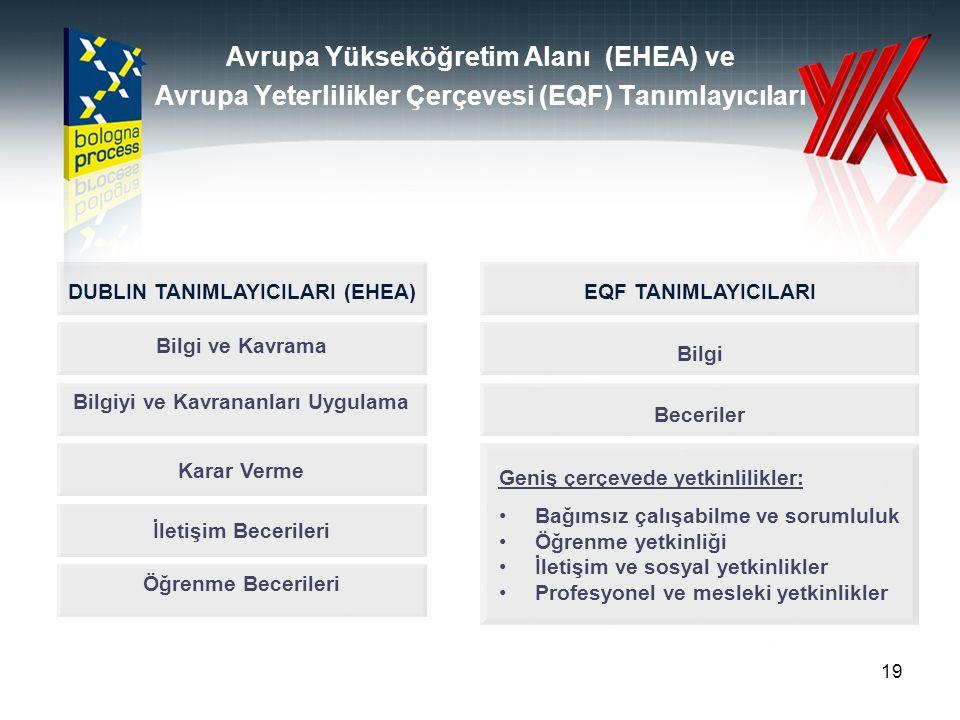 19 Avrupa Yükseköğretim Alanı (EHEA) ve Avrupa Yeterlilikler Çerçevesi (EQF) Tanımlayıcıları Bilgi ve Kavrama Bilgiyi ve Kavrananları Uygulama Karar V