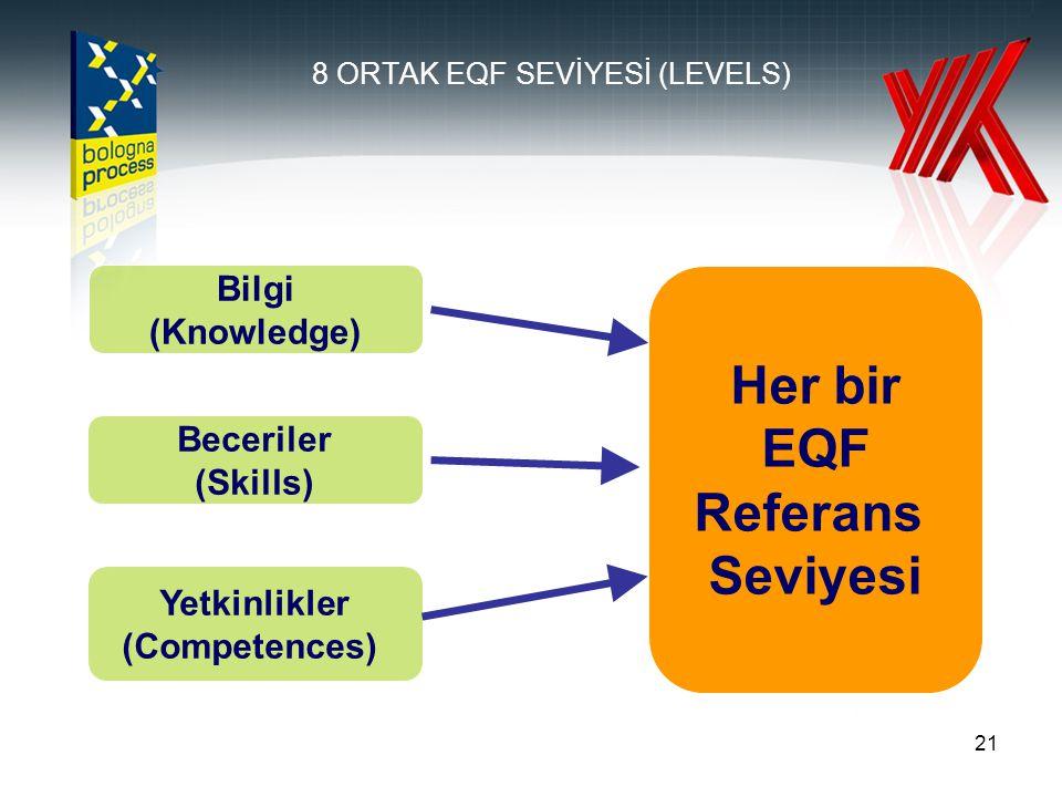 21 8 ORTAK EQF SEVİYESİ (LEVELS) Her bir EQF Referans Seviyesi Bilgi (Knowledge) Beceriler (Skills) Yetkinlikler (Competences)