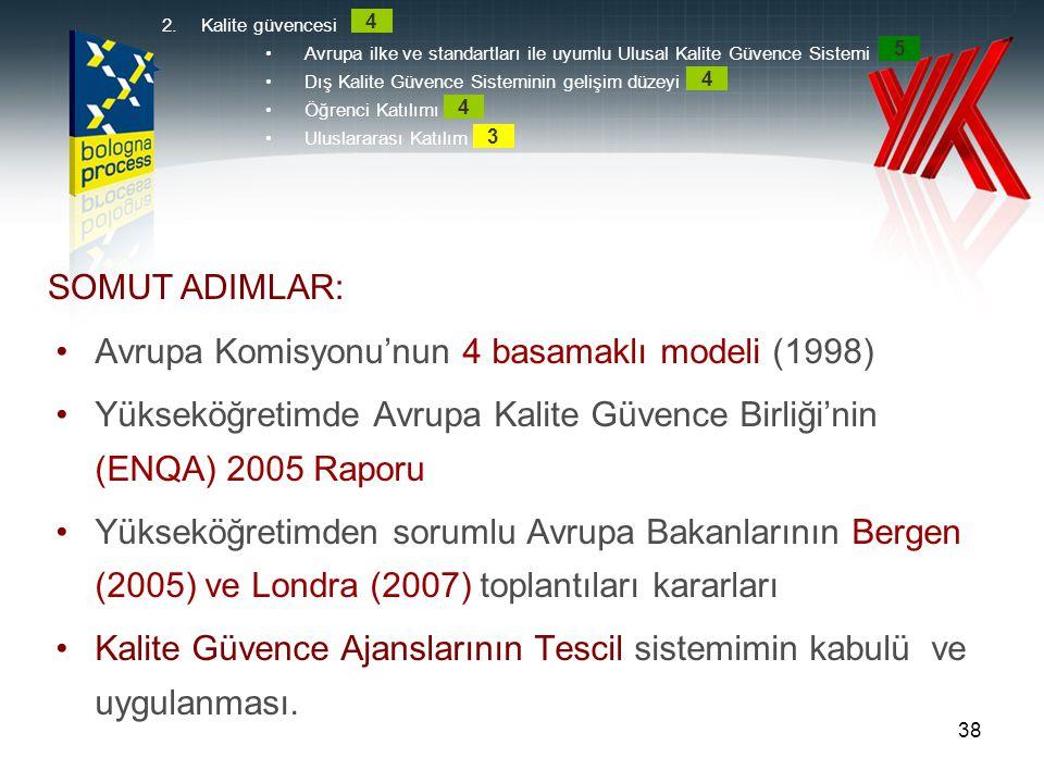 38 •Avrupa Komisyonu'nun 4 basamaklı modeli (1998) •Yükseköğretimde Avrupa Kalite Güvence Birliği'nin (ENQA) 2005 Raporu •Yükseköğretimden sorumlu Avr