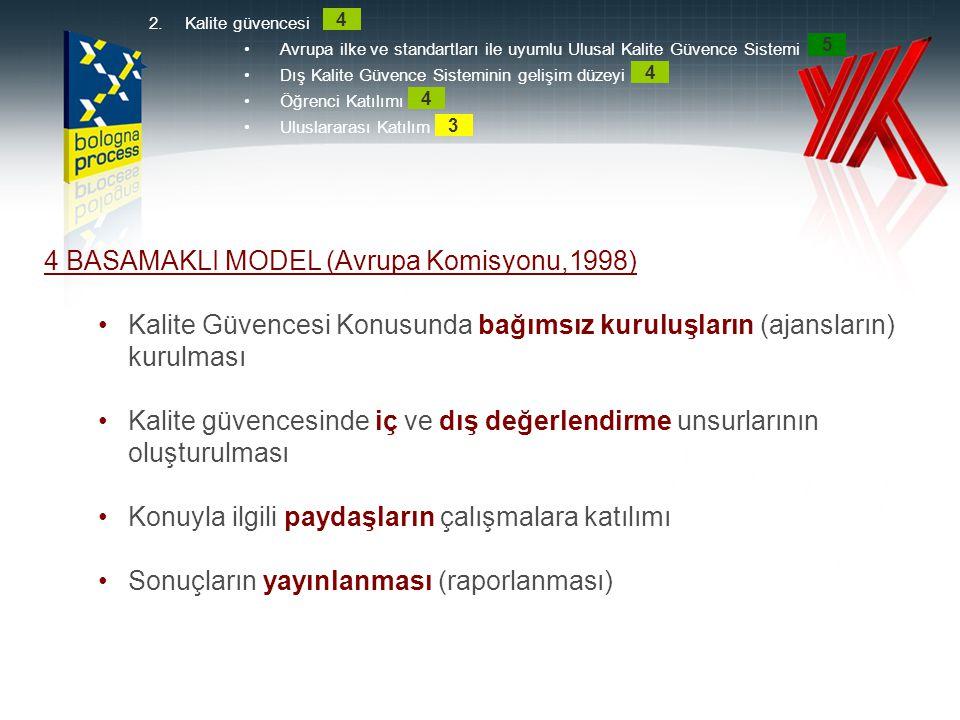4 BASAMAKLI MODEL (Avrupa Komisyonu,1998) •Kalite Güvencesi Konusunda bağımsız kuruluşların (ajansların) kurulması •Kalite güvencesinde iç ve dış değe