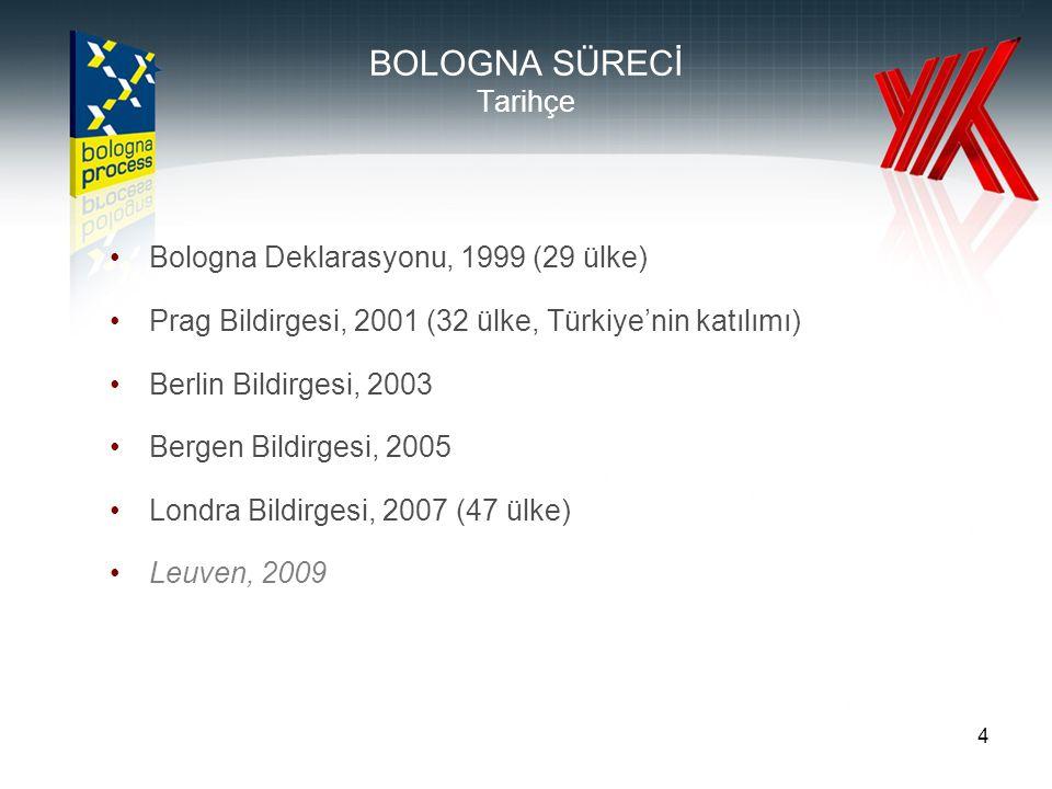 4 BOLOGNA SÜRECİ Tarihçe •Bologna Deklarasyonu, 1999 (29 ülke) •Prag Bildirgesi, 2001 (32 ülke, Türkiye'nin katılımı) •Berlin Bildirgesi, 2003 •Bergen