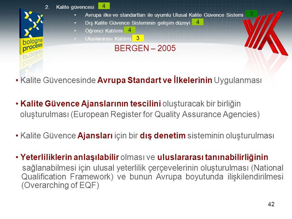 42 • Kalite Güvencesinde Avrupa Standart ve İlkelerinin Uygulanması • Kalite Güvence Ajanslarının tescilini oluşturacak bir birliğin oluşturulması (Eu