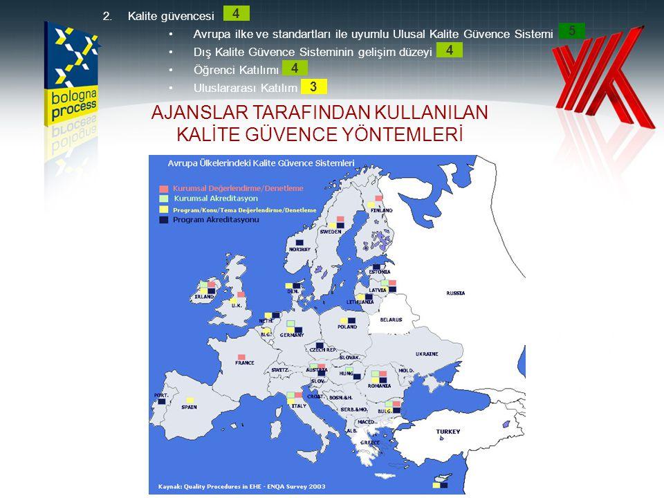 AJANSLAR TARAFINDAN KULLANILAN KALİTE GÜVENCE YÖNTEMLERİ 2.Kalite güvencesi •Avrupa ilke ve standartları ile uyumlu Ulusal Kalite Güvence Sistemi •Dış
