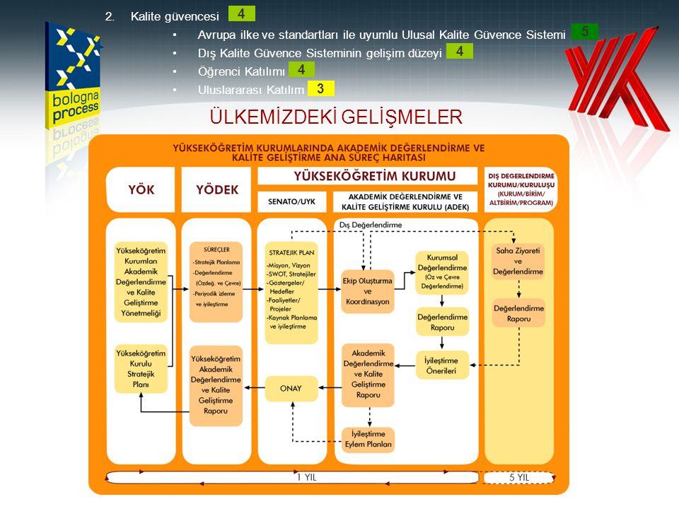 2.Kalite güvencesi •Avrupa ilke ve standartları ile uyumlu Ulusal Kalite Güvence Sistemi •Dış Kalite Güvence Sisteminin gelişim düzeyi •Öğrenci Katılı