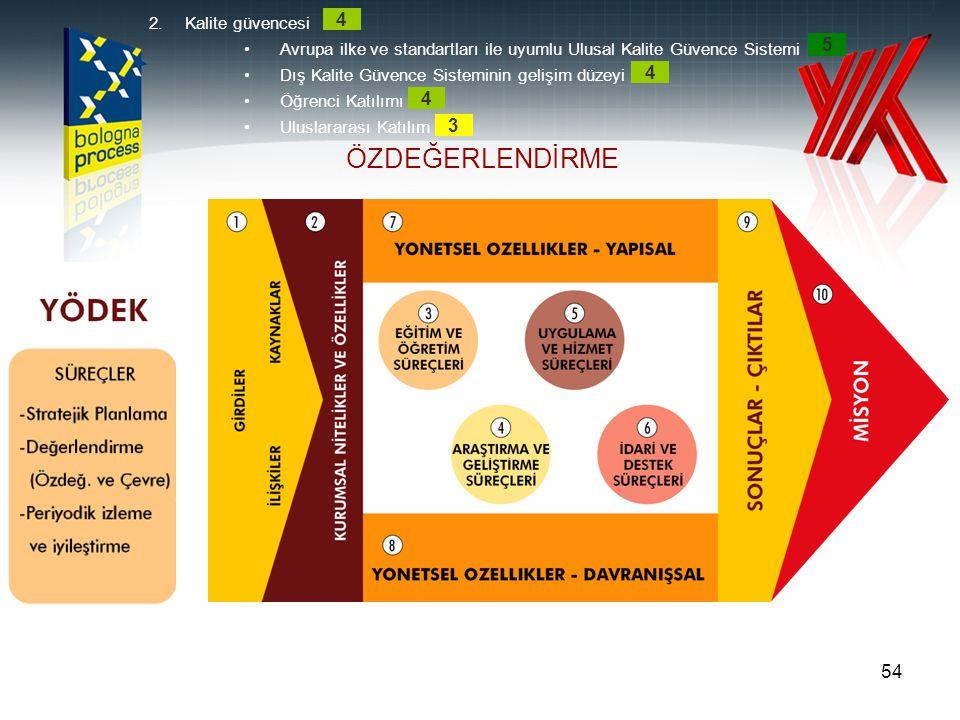 54 ÖZDEĞERLENDİRME 2.Kalite güvencesi •Avrupa ilke ve standartları ile uyumlu Ulusal Kalite Güvence Sistemi •Dış Kalite Güvence Sisteminin gelişim düz