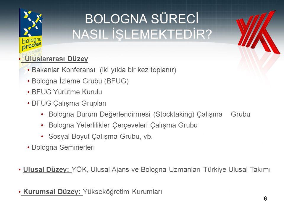 66 BOLOGNA SÜRECİ NASIL İŞLEMEKTEDİR? • Uluslararası Düzey • Bakanlar Konferansı (iki yılda bir kez toplanır) • Bologna İzleme Grubu (BFUG) • BFUG Yür