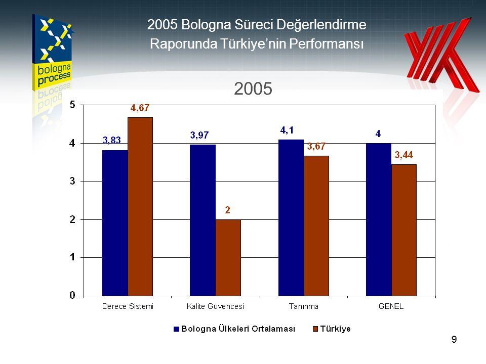 99 2005 Bologna Süreci Değerlendirme Raporunda Türkiye'nin Performansı 2005
