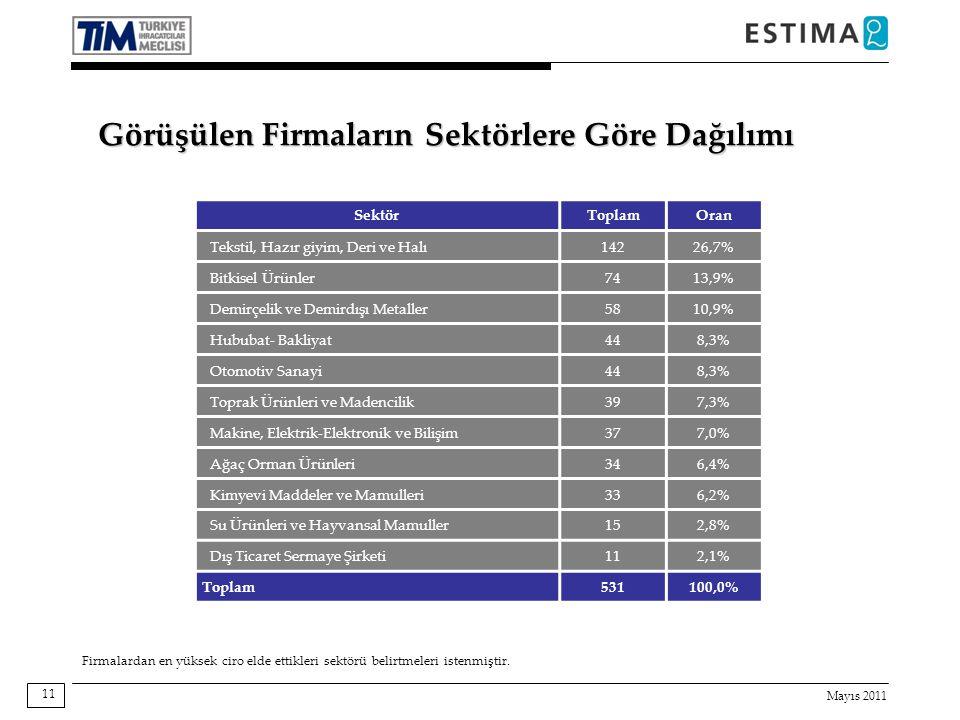 Mayıs 2011 11 Görüşülen Firmaların Sektörlere Göre Dağılımı SektörToplamOran Tekstil, Hazır giyim, Deri ve Halı14226,7% Bitkisel Ürünler7413,9% Demirçelik ve Demirdışı Metaller5810,9% Hububat- Bakliyat448,3% Otomotiv Sanayi448,3% Toprak Ürünleri ve Madencilik397,3% Makine, Elektrik-Elektronik ve Bilişim377,0% Ağaç Orman Ürünleri346,4% Kimyevi Maddeler ve Mamulleri336,2% Su Ürünleri ve Hayvansal Mamuller152,8% Dış Ticaret Sermaye Şirketi112,1% Toplam 531100,0% Firmalardan en yüksek ciro elde ettikleri sektörü belirtmeleri istenmiştir.