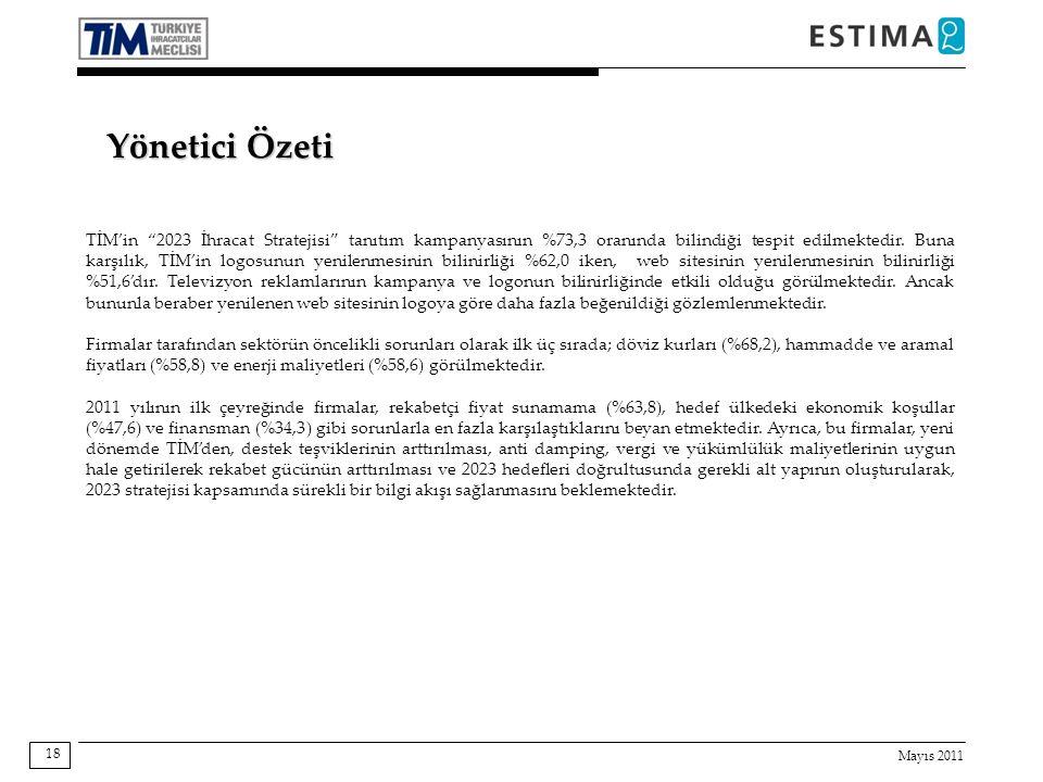 Mayıs 2011 18 TİM'in 2023 İhracat Stratejisi tanıtım kampanyasının %73,3 oranında bilindiği tespit edilmektedir.