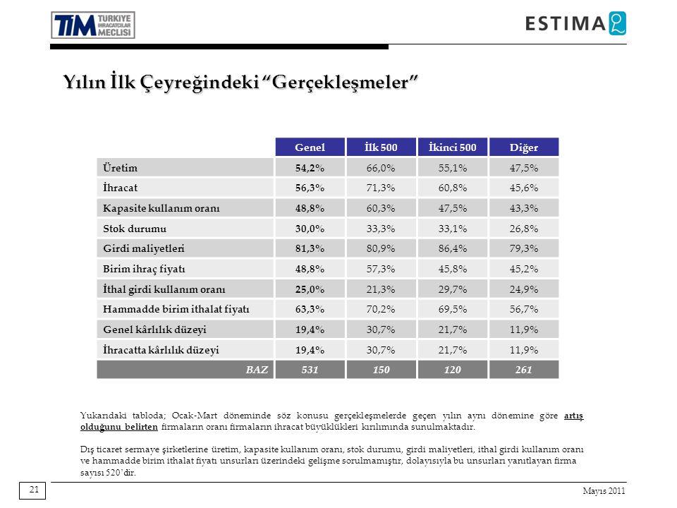 Mayıs 2011 21 Yukarıdaki tabloda; Ocak-Mart döneminde söz konusu gerçekleşmelerde geçen yılın aynı dönemine göre artış olduğunu belirten firmaların oranı firmaların ihracat büyüklükleri kırılımında sunulmaktadır.
